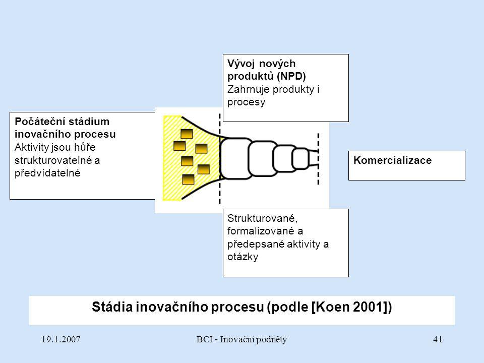 Stádia inovačního procesu (podle [Koen 2001])